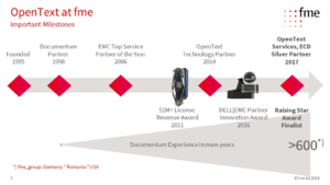 fme and OpenText Documentum History