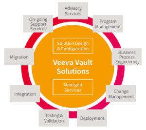 Datasheet Veeva Vault for Life Sciences Companies