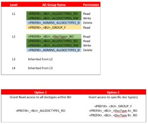 Build Agile Object & Security Model
