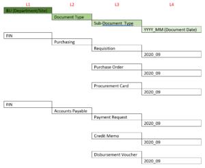 Build Agile Object & Security Model - Folder Structure